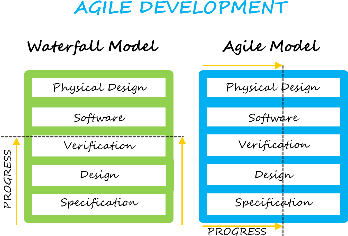 it describes agile methodologies Agile vs traditional software development methodology there are number of different software development methodologies used in the software industry today waterfall development method is one of the earliest software development methods.